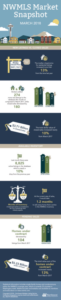 Marck 2018 Market Update Infographic Seattle Real Estate Market NWMLS