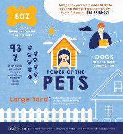 REALTOR study on pets